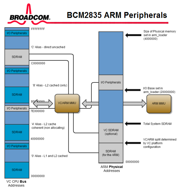 BCM2835 ARM Peripherals