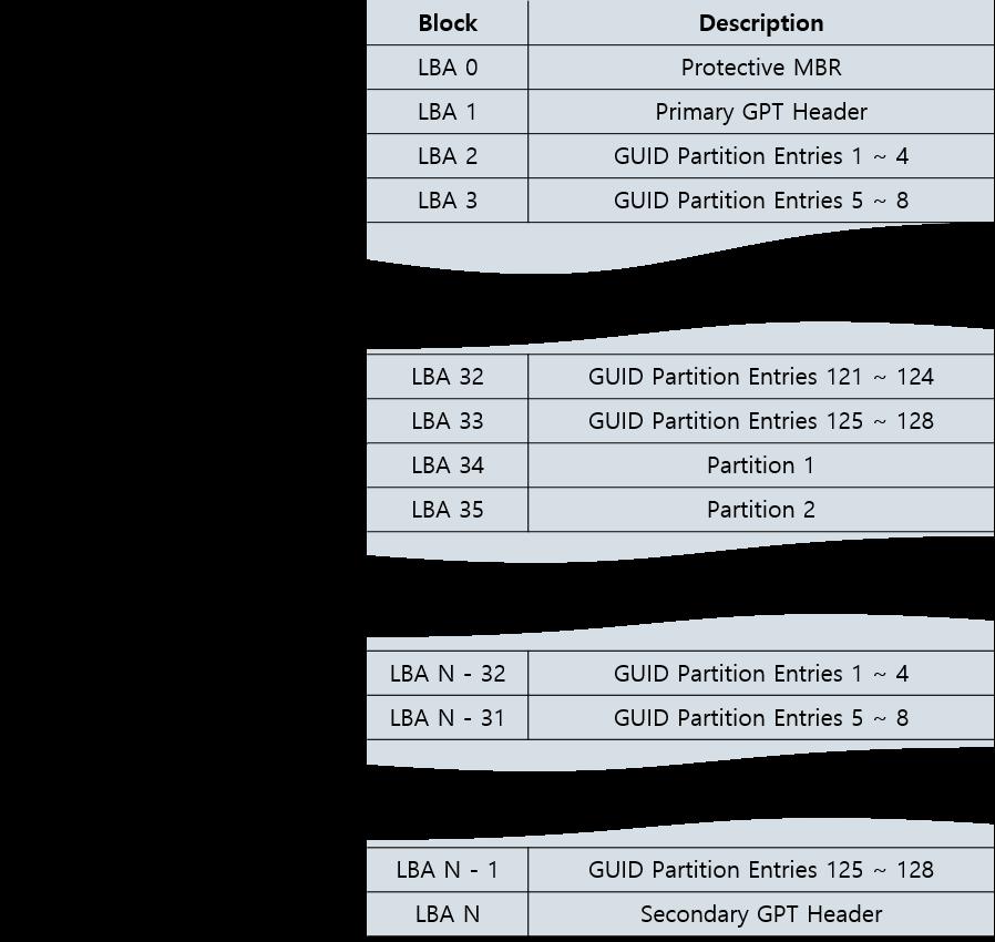GPT Scheme