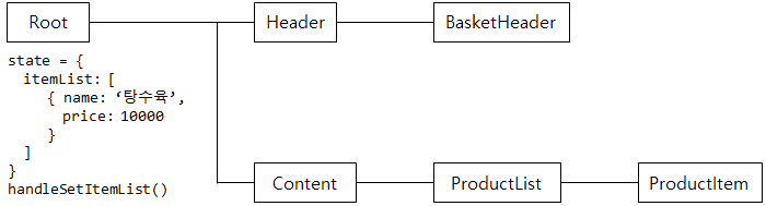Example Structure
